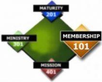 CLASS 101 - Membership