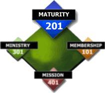 CLASS 201 – Spiritual Maturity