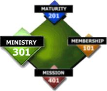 CLASS 301 – Ministry