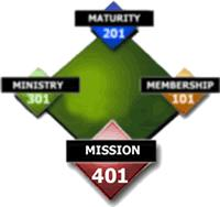 CLASS 401 – Mission